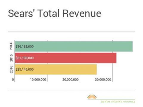 Sears-revenue