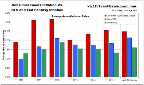 consumer-goods-inflation-1-480x286.png