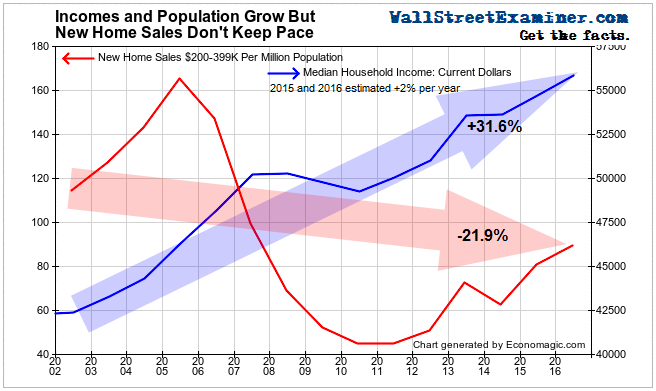 New Home Sales Lag Income Growth- Click to enlarge