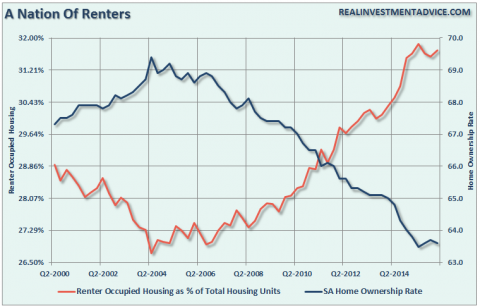 nation-of-renters