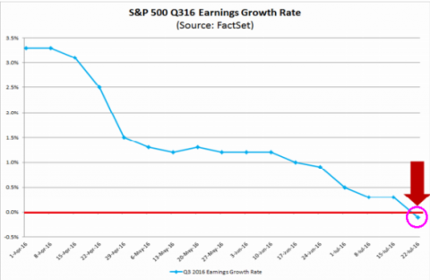 sp500q3earningsforecast