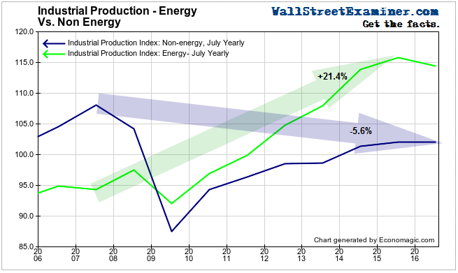 Industrial Production- Energy vs. Non Energy- Click to enlarge