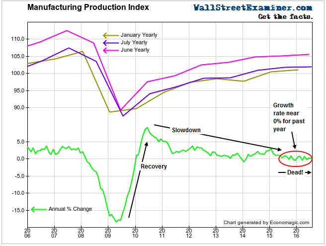 Manufacturing Production- Click to enlarge