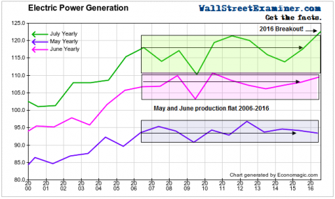 Electric Power Generation- Click to enlarge