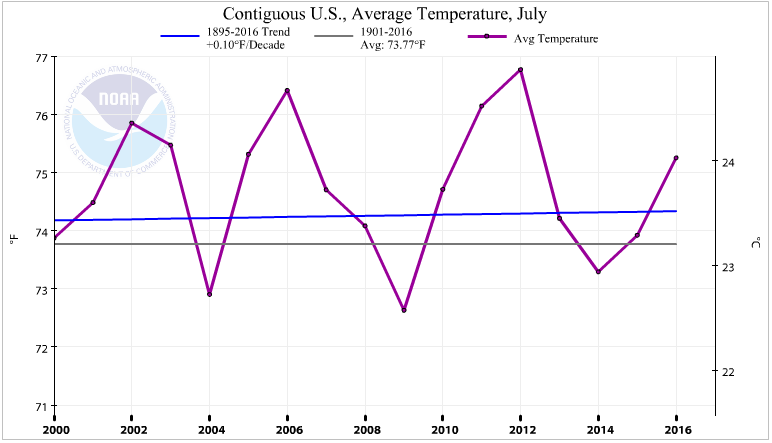 US Mean Temperature By Month- Click to enlarge