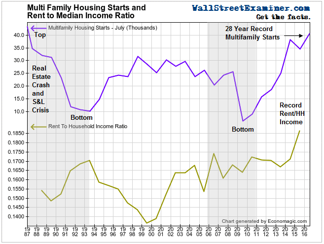 Multifamily Starts and Rent to Income Ratio - Click to enlarge