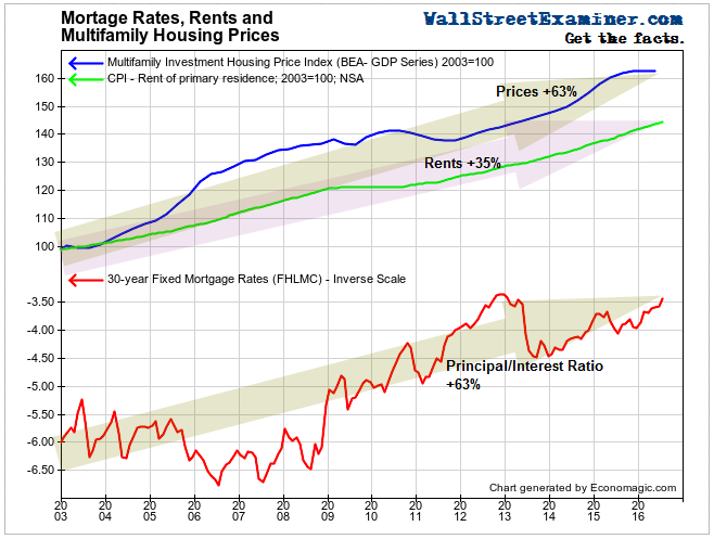 Mortgage Rates, Rents, and Multifamily Housing Prices- Click to enlarge