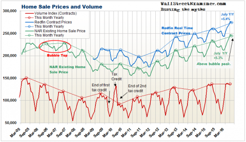Existing Home Prices and Volume - Click to enlarge
