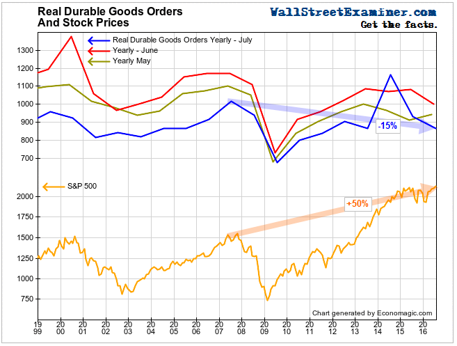 Real Durable Goods Orders and Stock Prices - Click to enlarge