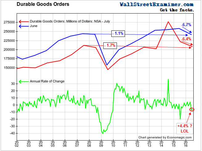 Durable Goods Orders - Click to enlarge