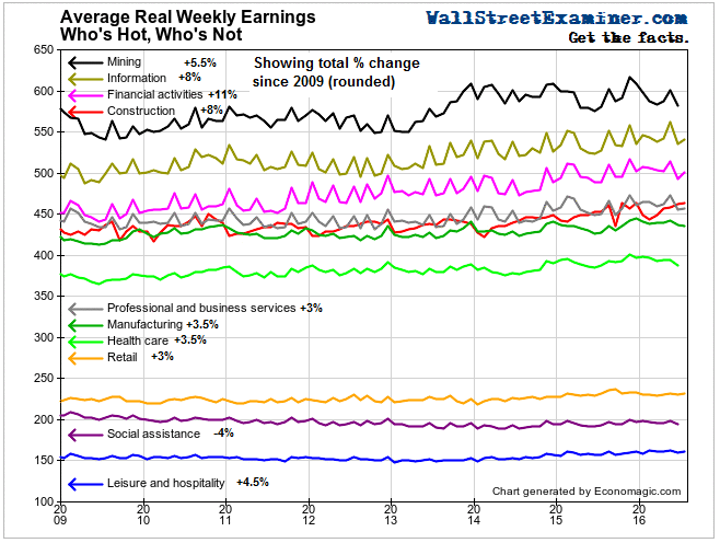 Average Real Weekly Earnings - Click to enlarge