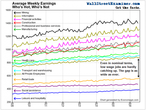 Average Weekly Earnings (Nominal)- Click to enlarge