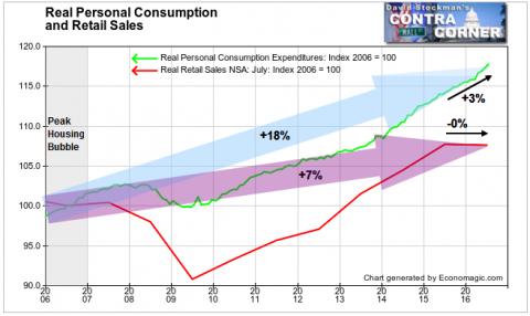 Real Personal Spending and Real Retail Sales - Click to enlarge