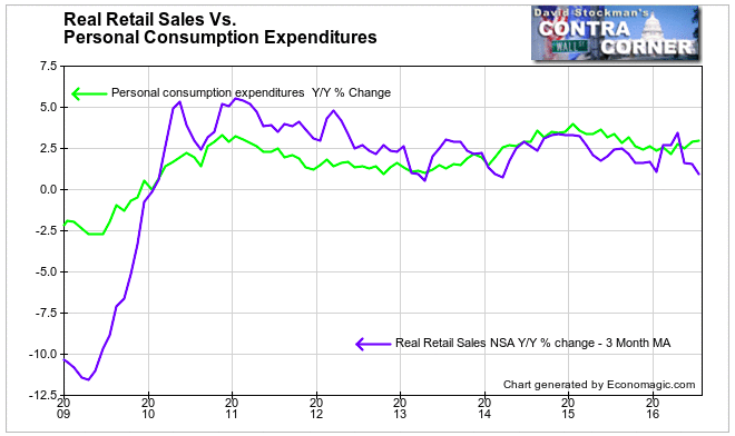 Growth in Personal Spending vs. Retail Sales - Click to enlarge
