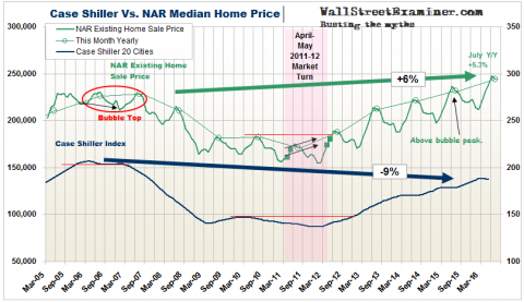 Case Shiller Vs. NAR - Click to enlarge