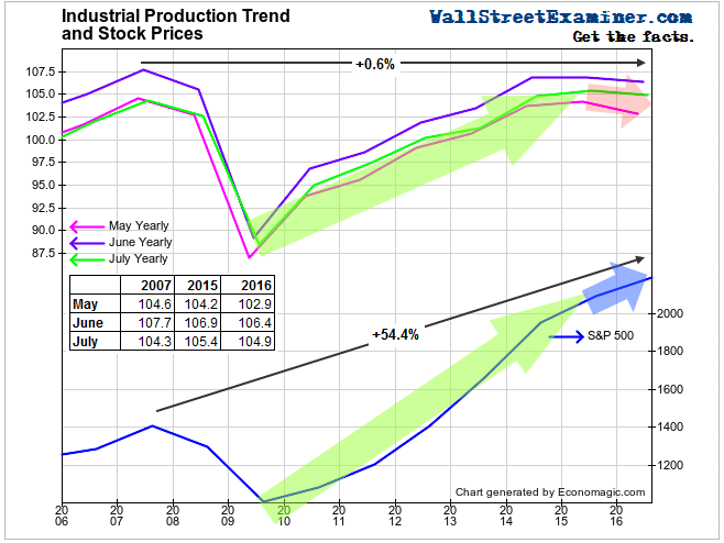 Industrial Production Trends - Click to enlarge