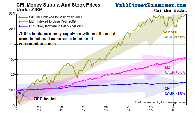 CPI, Money Supply, and Stock Prices - Click to enlarge