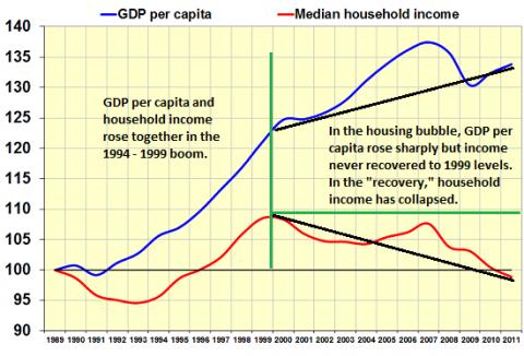 GDP-income5-16a