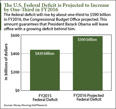 federal-deficit-graphic