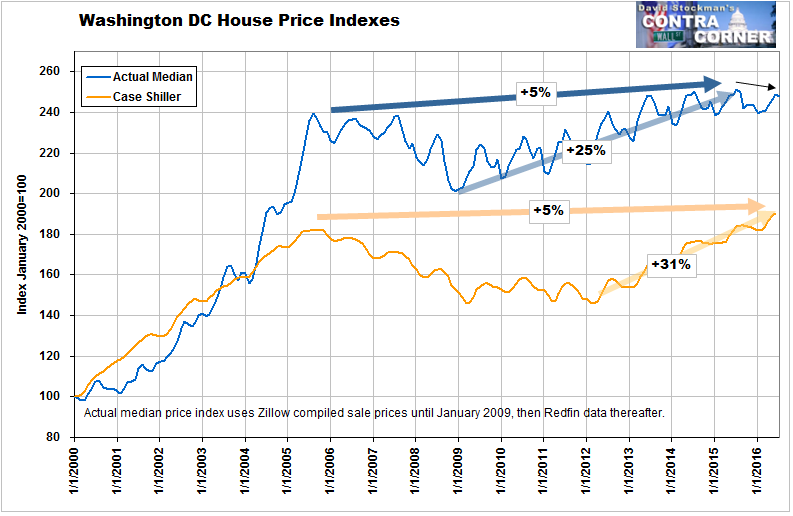 Washington DC Metro Home Sale Prices - Click to enlarge