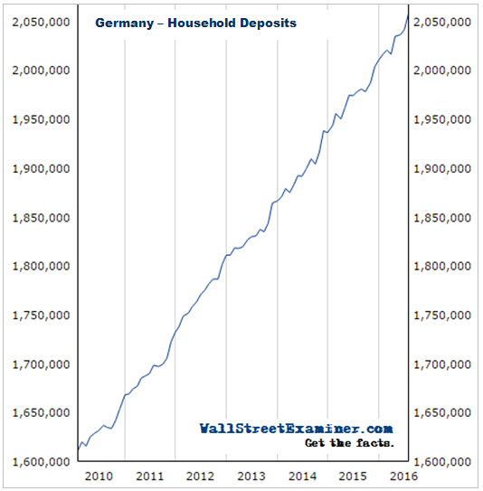 German Household Deposits- Click to enlarge