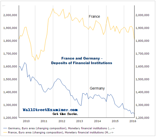 Financial Institution Deposits in France and Germany- Click to enlarge