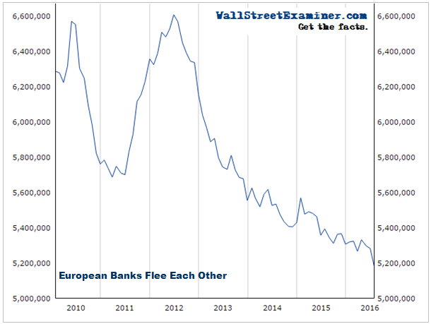 Banks Fleeing Banks in Europe - Click to enlarge