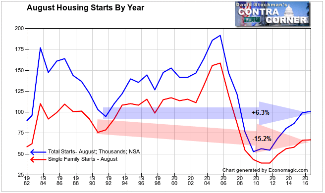Housing Starts- Total and Single Family - Click to enlarge
