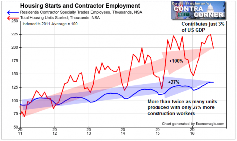 Housing Starts and Contractor Employment - Click to enlarge