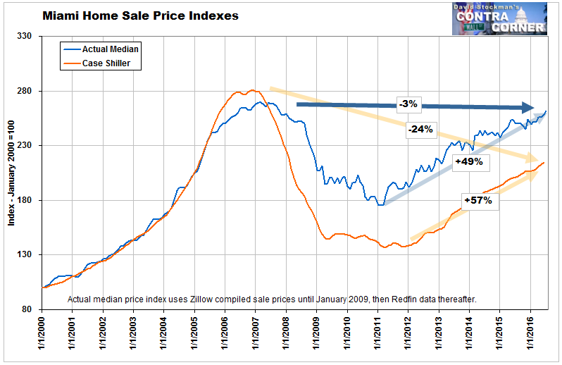 Miami Metro Home Sale Prices - Click to enlarge