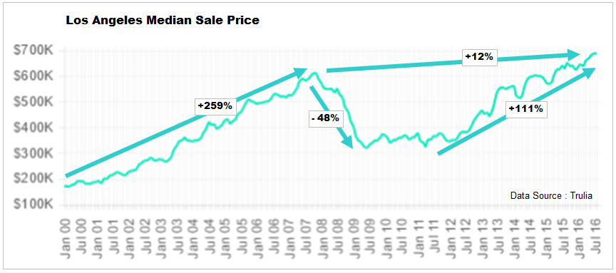 Los Angeles Median Home Sale Prices- Click to enlarge