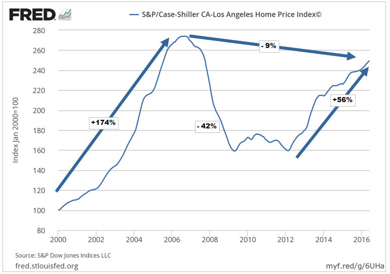 Los Angeles Case Shiller Index- Click to enlarge