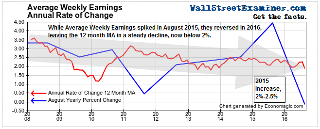 Average Weekly Earnings Growth- Click to enlarge