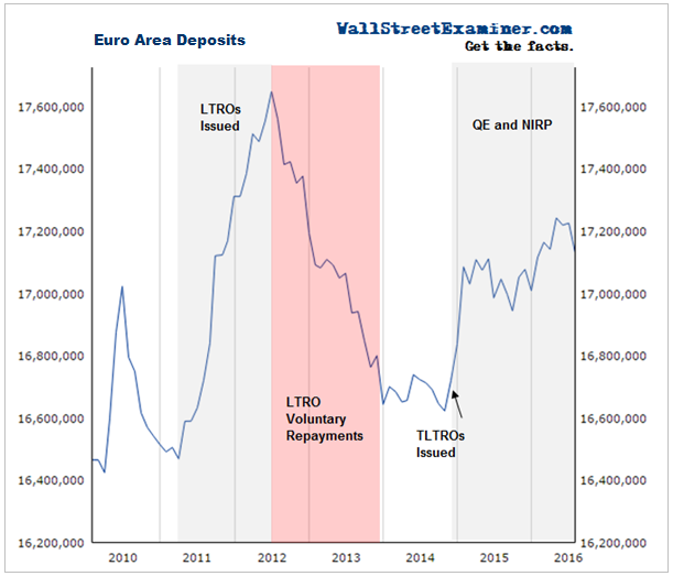 Euro Area Deposits - Click to enlarge