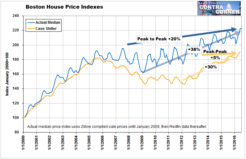 Boston Home Sale Prices - Click to enlarge