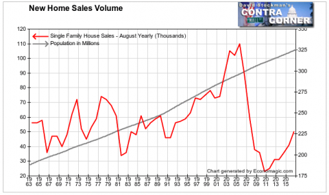 New Home Sales Vs. Population