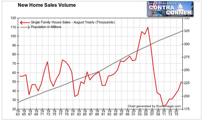 New Home Sales Vs. Population