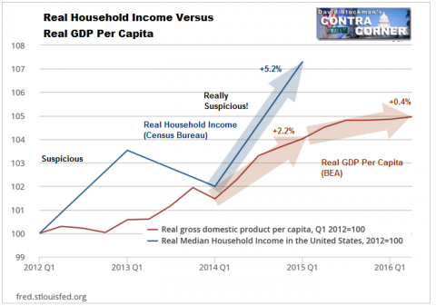 Real Per Capita Income - Click to enlarge