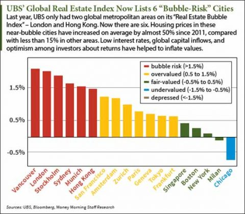 ubss-global-real-estate