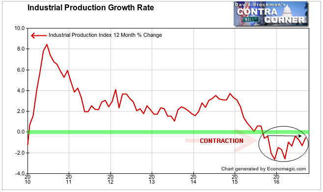 Industrial Production Growth