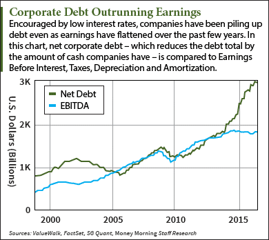 Corporate-Debt-Outrunning-Graphic.png
