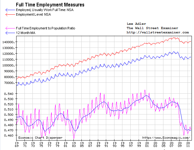 Full Time Employment Ratio to Population Chart- Click to enlarge