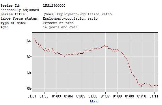Employment-Population Ratio Chart - Click to enlarge