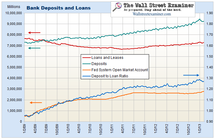Bank Deposits to Loans