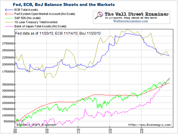 Fed ECB and BoJ - Click to enlarge