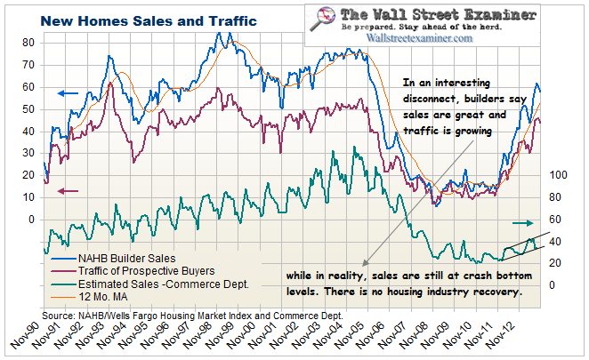 New House Sales and Inventories - Click to enlarge