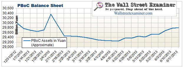 PBoC Balance Sheet- Click to enlarge