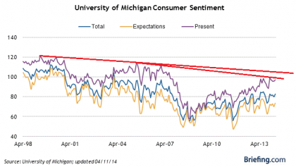 Sentiment Remains In Long Term Decline